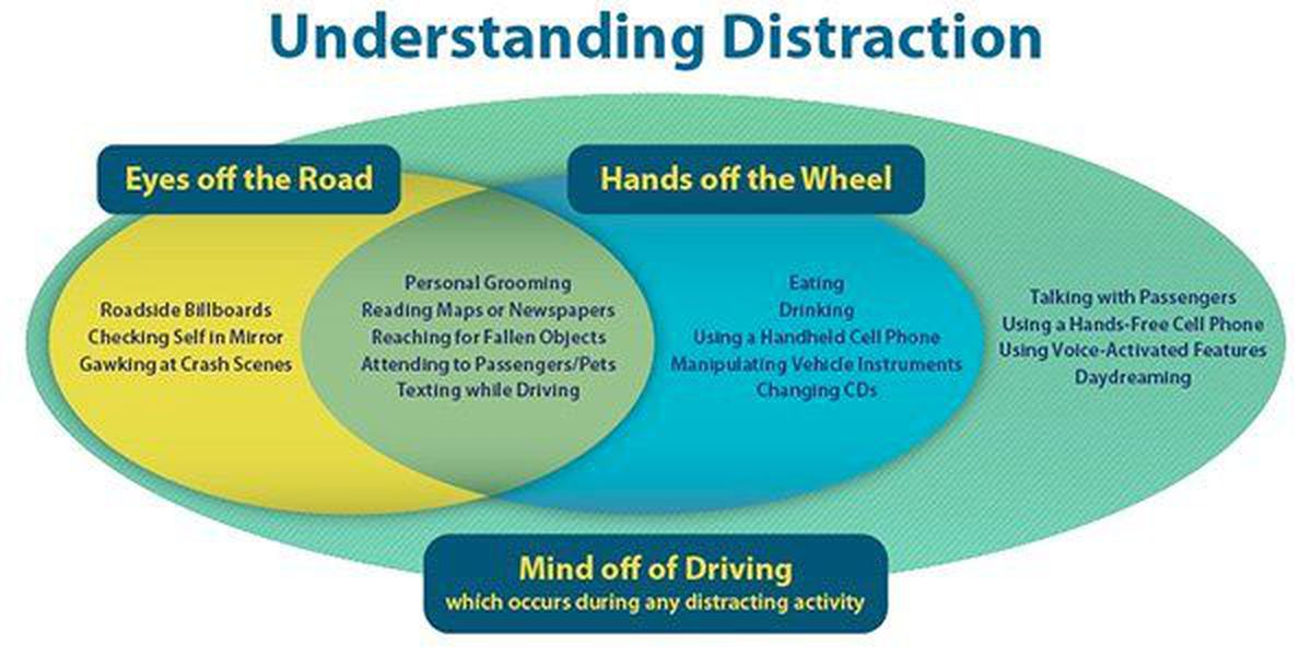 Stay safe during 'Distracted Driving Awareness Month'
