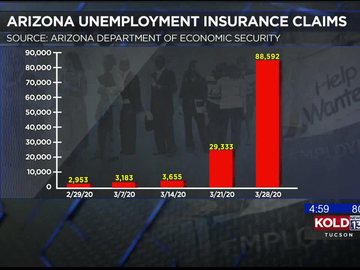 Unemployment claims skyrocket in Arizona