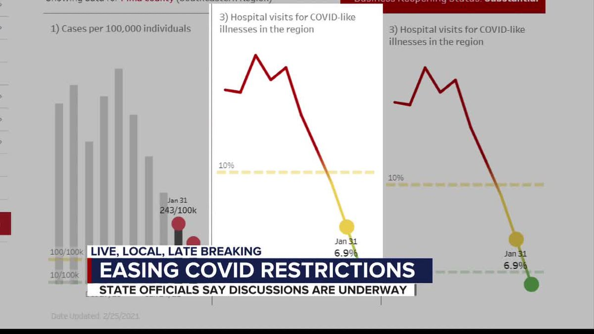 Some COVID-19 restrictions in Arizona may be eased, discussions are underway