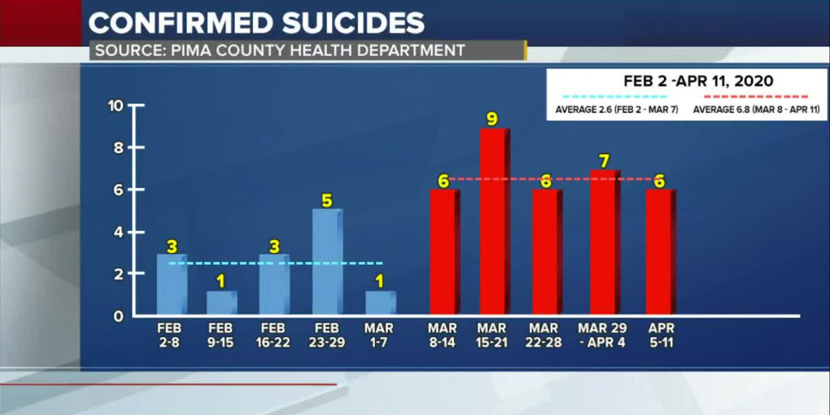Pima County suicide rate remains high
