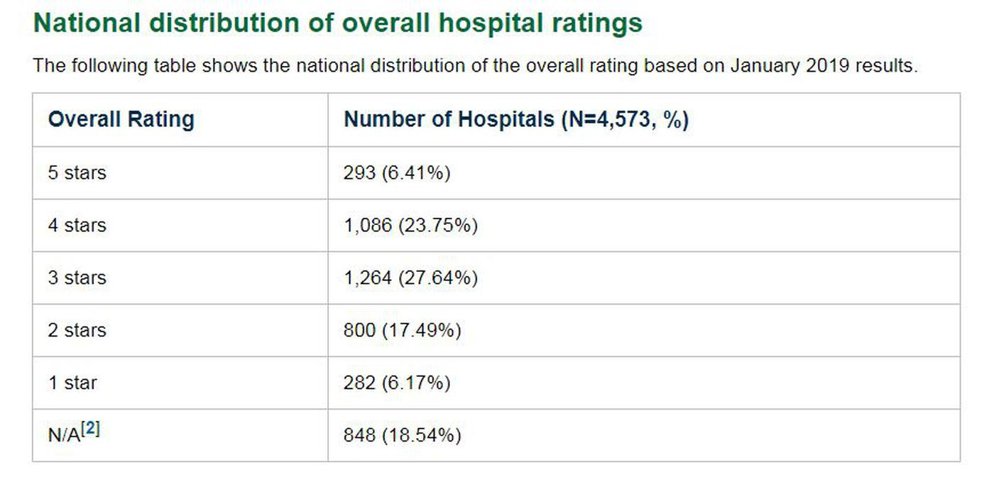 According to Medicare.gov, the most common overall hospital rating is three stars. (Source: Medicare.gov)