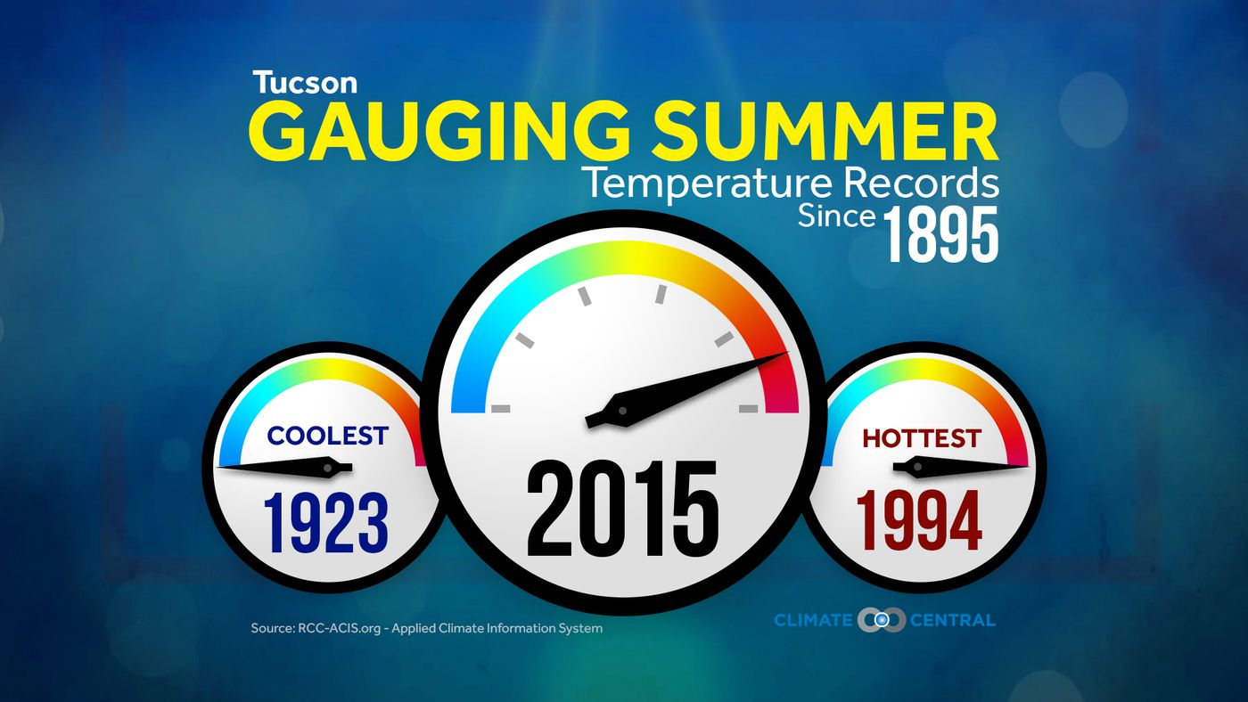 Second hottest summer on record for Tucson