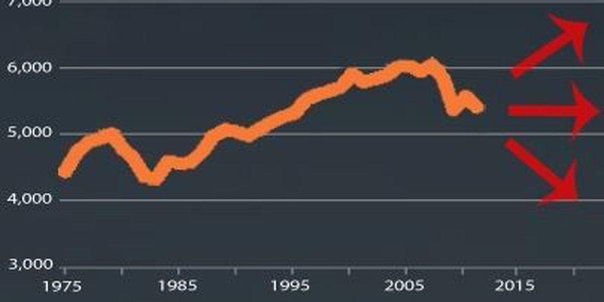 Can carbon dioxide emissions continue to decline in USA