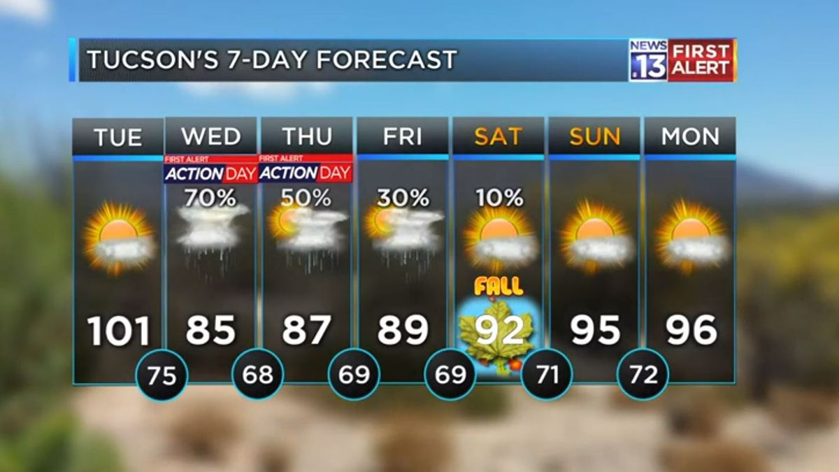 First Alert Action Days: Monsoon storms bring below-average temperatures to southern AZ