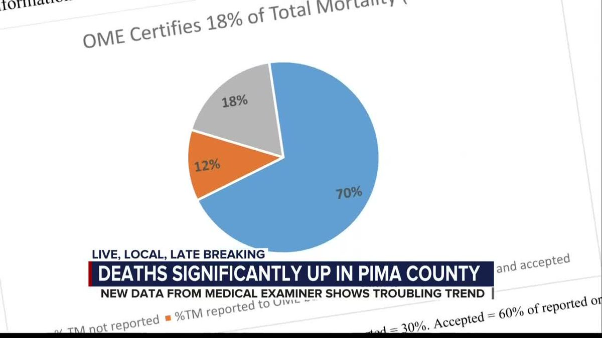 Report from Pima County Medical Examiner shows substantial rise in COVID-19 deaths